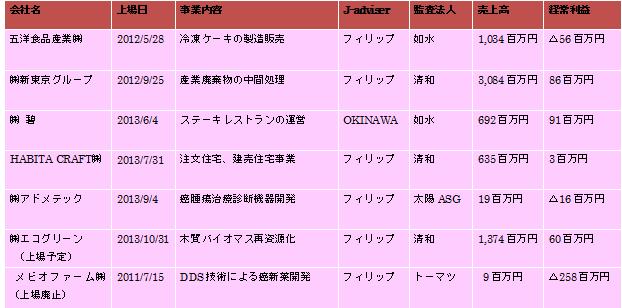 20131028コラム内の表1